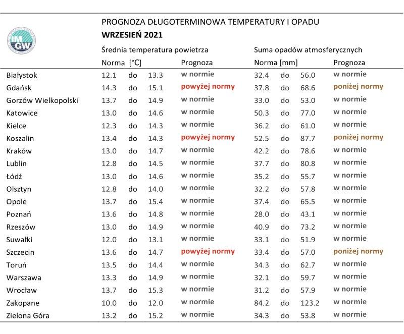 Tab. 1.Norma średniej temperatury powietrza isumy opadów atmosferycznych dla września zlat 1991-2020 dla wybranych miast wPolsce wraz zprognozą nawrzesień 2021 r.