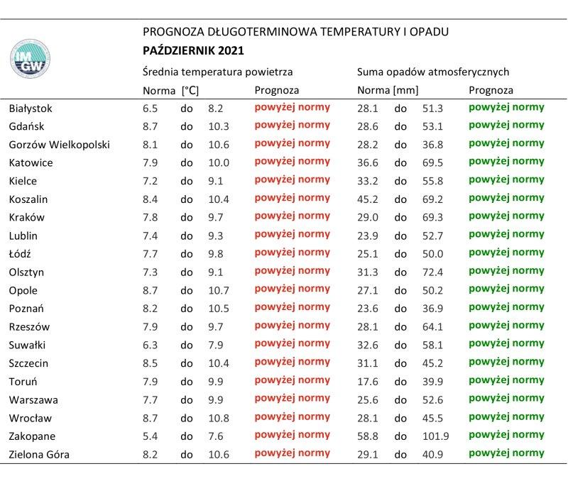 Tab. 2.Norma średniej temperatury powietrza isumy opadów atmosferycznych dla października zlat 1991-2020 dla wybranych miast wPolsce wraz zprognozą napaździernik 2021 r.