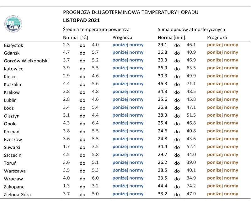Tab. 3.Norma średniej temperatury powietrza isumy opadów atmosferycznych dla listopada zlat 1991-2020 dla wybranych miast wPolsce wraz zprognozą nalistopad 2021 r.